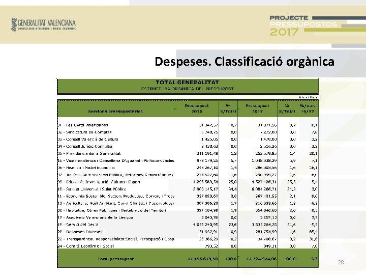 Despeses. Classificació orgànica 28