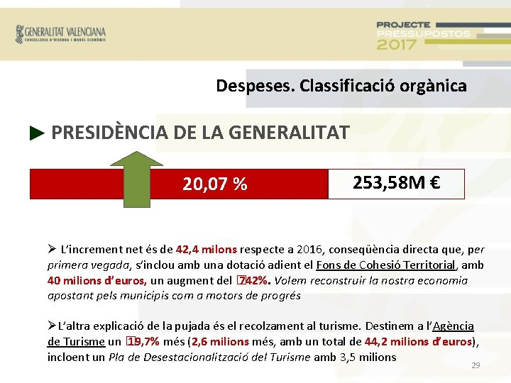 Despeses. Classificació orgànica ► PRESIDÈNCIA DE LA GENERALITAT 20, 07 % 253, 58 M