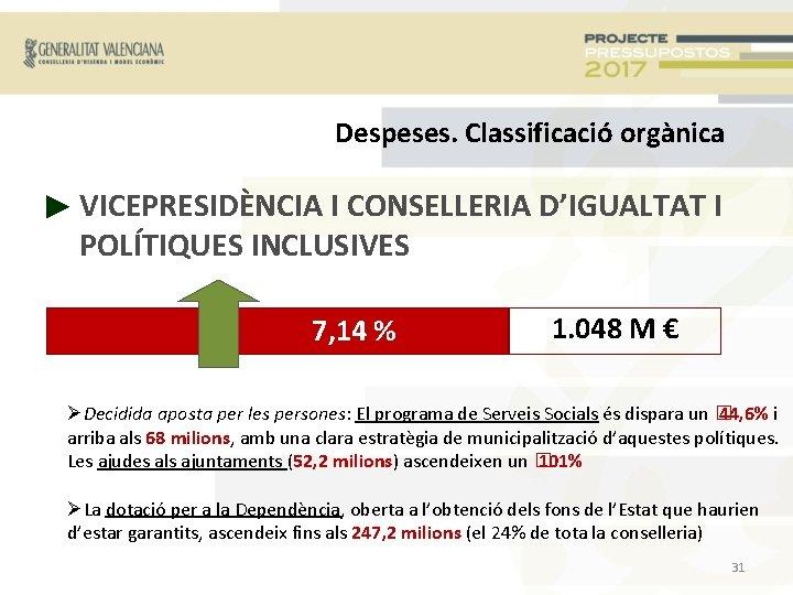 Despeses. Classificació orgànica ► VICEPRESIDÈNCIA I CONSELLERIA D'IGUALTAT I POLÍTIQUES INCLUSIVES 7, 14 %