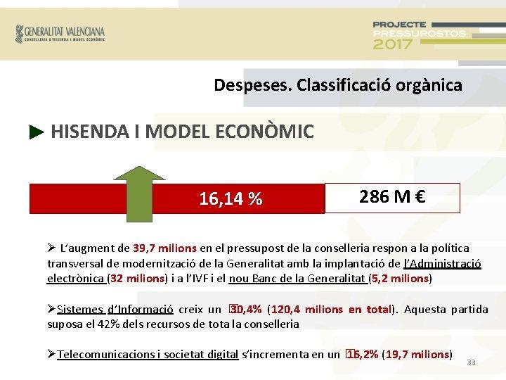 Despeses. Classificació orgànica ► HISENDA I MODEL ECONÒMIC 16, 14 % 286 M €