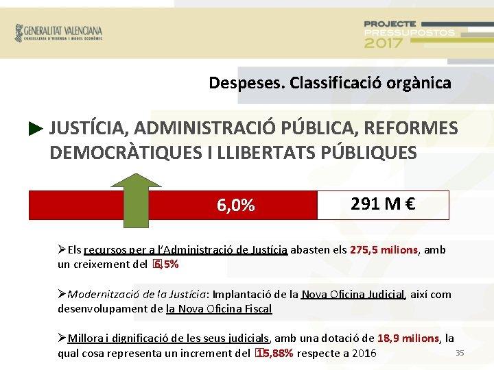 Despeses. Classificació orgànica ► JUSTÍCIA, ADMINISTRACIÓ PÚBLICA, REFORMES DEMOCRÀTIQUES I LLIBERTATS PÚBLIQUES 6, 0%