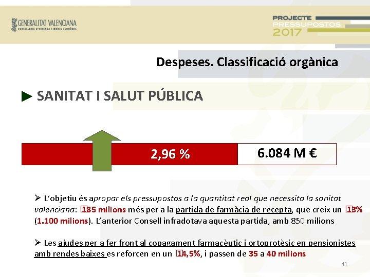 Despeses. Classificació orgànica ► SANITAT I SALUT PÚBLICA 2, 96 % 6. 084 M