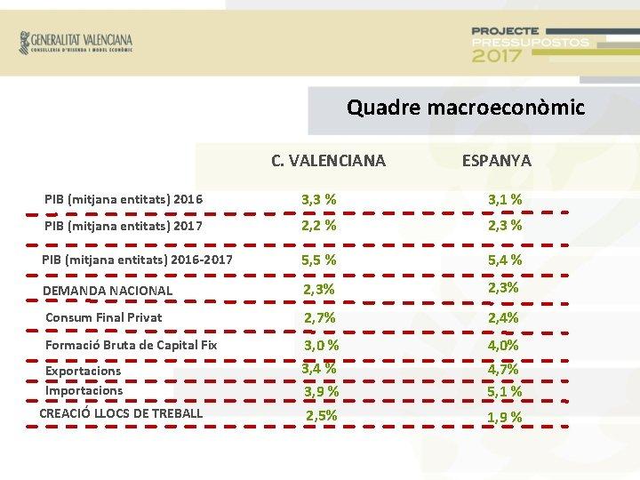 Quadre macroeconòmic C. VALENCIANA ESPANYA PIB (mitjana entitats) 2016 3, 3 % 3, 1
