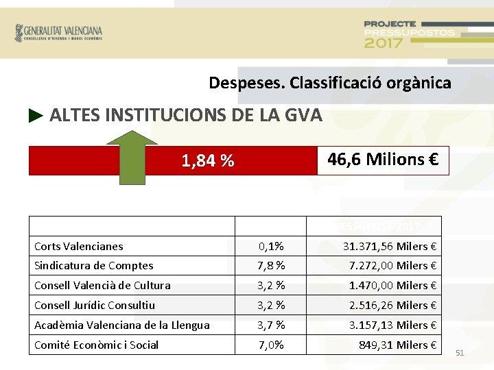 Despeses. Classificació orgànica ► ALTES INSTITUCIONS DE LA GVA 46, 6 Milions € 1,