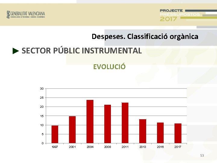 Despeses. Classificació orgànica ► SECTOR PÚBLIC INSTRUMENTAL EVOLUCIÓ 30 25 20 15 10 5