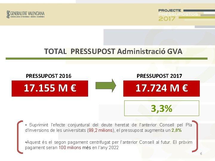 TOTAL PRESSUPOST Administració GVA PRESSUPOST 2016 17. 155 M € PRESSUPOST 2017 17. 724