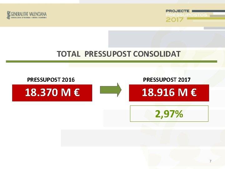 TOTAL PRESSUPOST CONSOLIDAT PRESSUPOST 2016 18. 370 M € PRESSUPOST 2017 18. 916 M