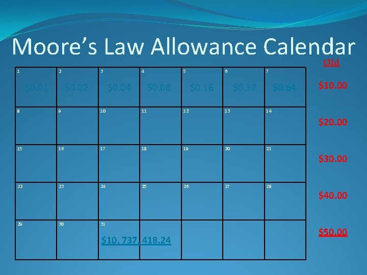 Moore's Law Allowance Calendar 1 2 $0. 01 8 3 $0. 02 9 4