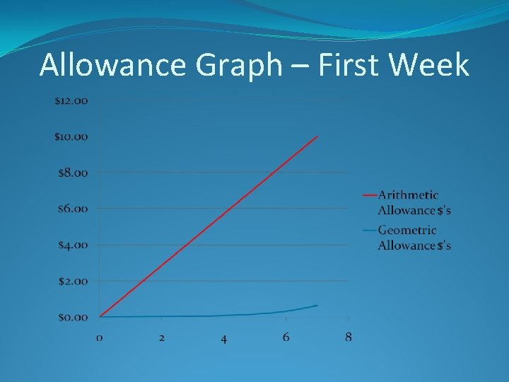 Allowance Graph – First Week