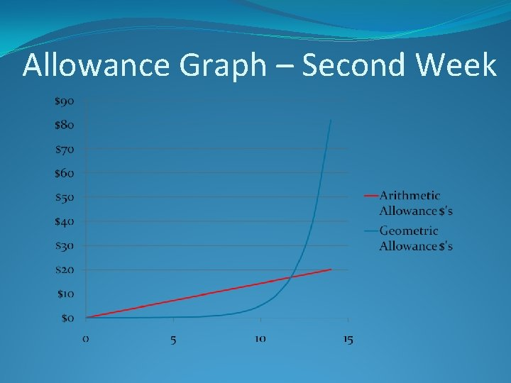 Allowance Graph – Second Week