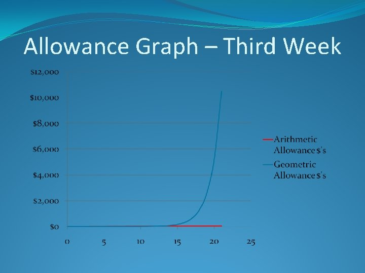 Allowance Graph – Third Week