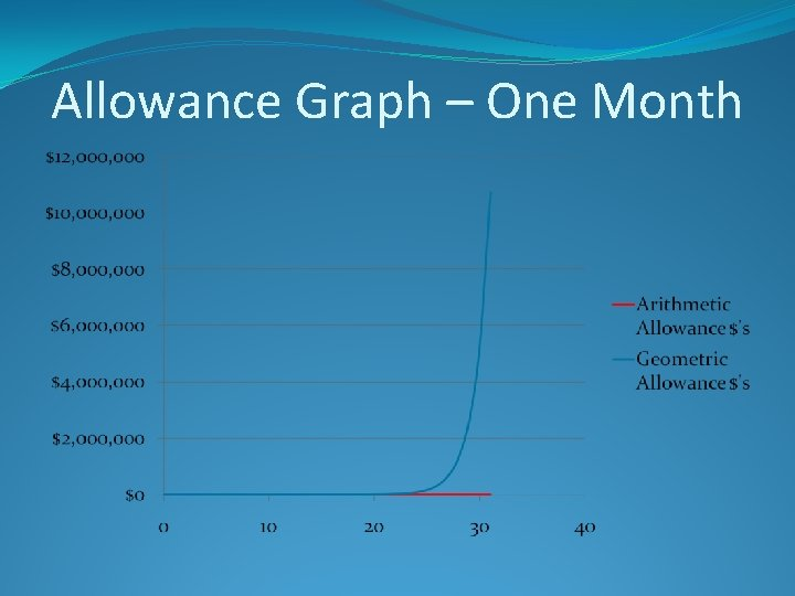 Allowance Graph – One Month