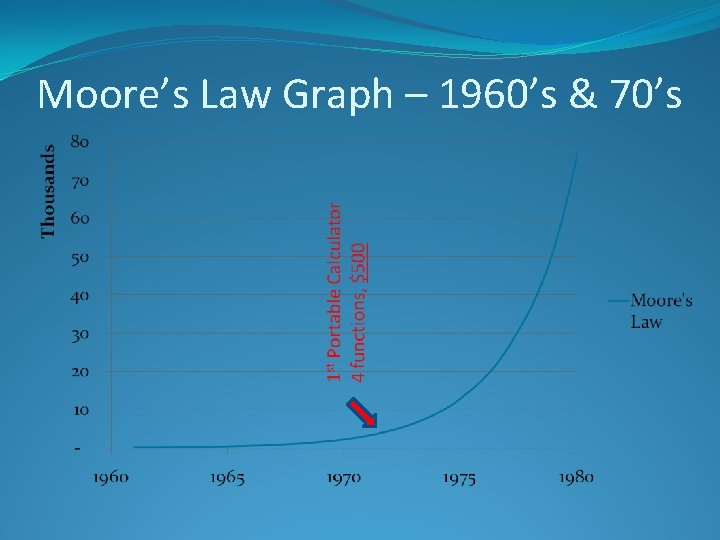 Moore's Law Graph – 1960's & 70's