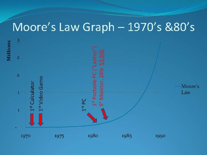 Moore's Law Graph – 1970's &80's