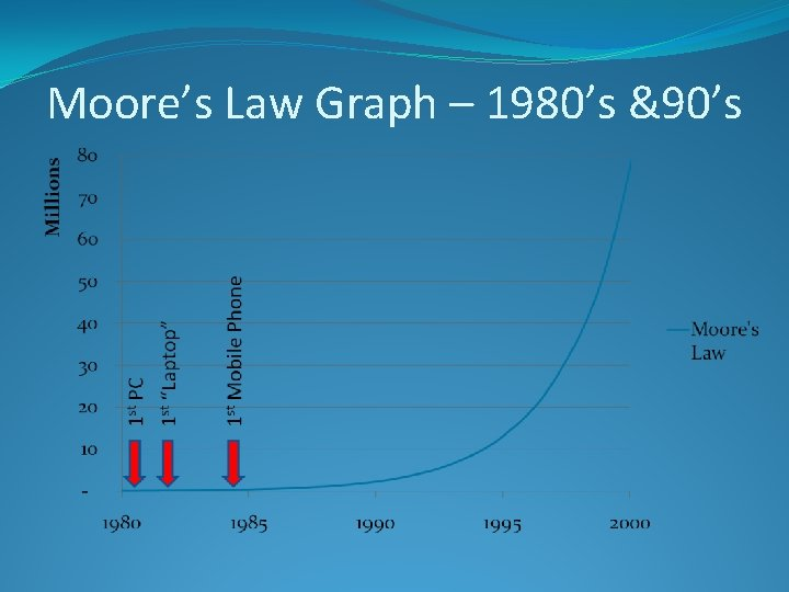 Moore's Law Graph – 1980's &90's