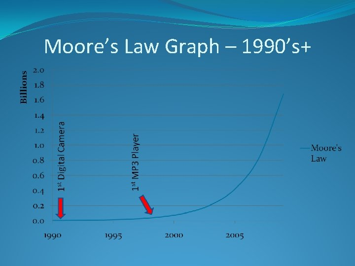 Moore's Law Graph – 1990's+
