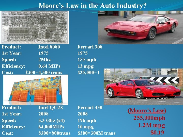 Moore's Law in the Auto Industry? Product: Intel 8080 1 st Year: 1975 Speed: