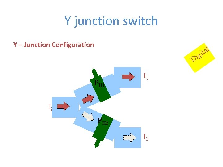 Y junction switch Y – Junction Configuration l a t gi Di PH 1