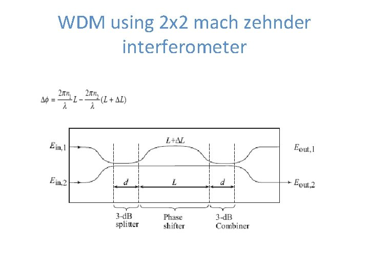 WDM using 2 x 2 mach zehnder interferometer