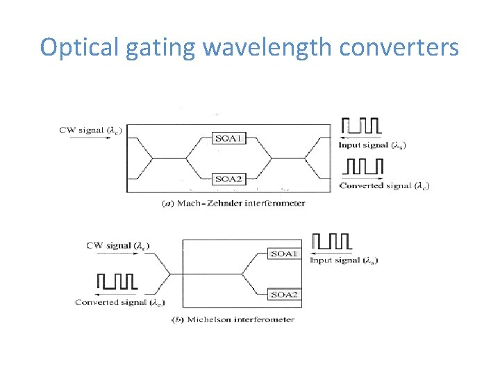 Optical gating wavelength converters