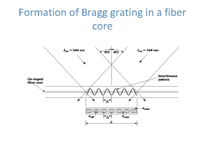 Formation of Bragg grating in a fiber core