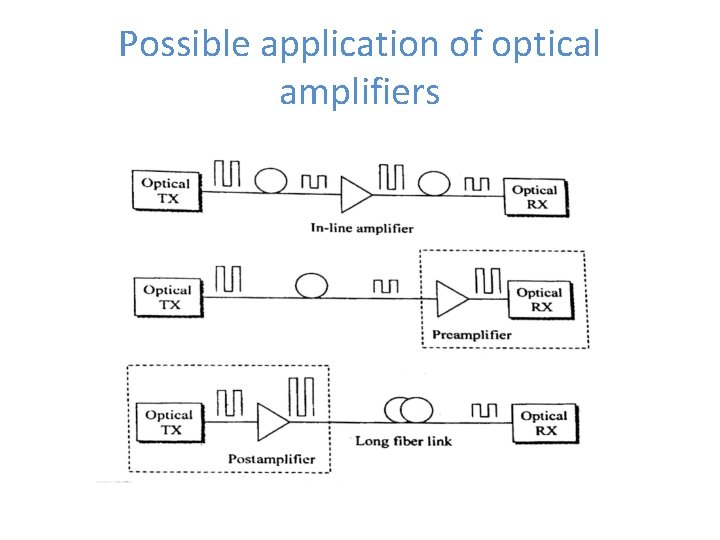Possible application of optical amplifiers