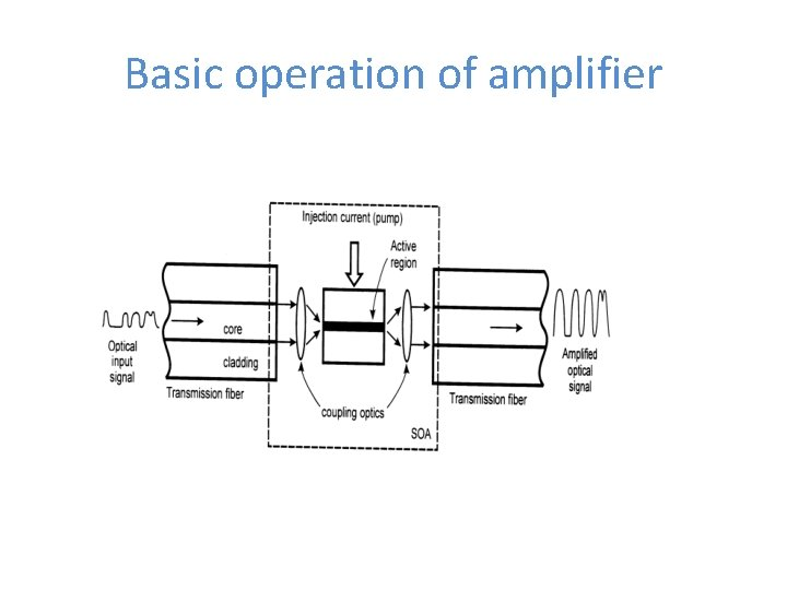 Basic operation of amplifier