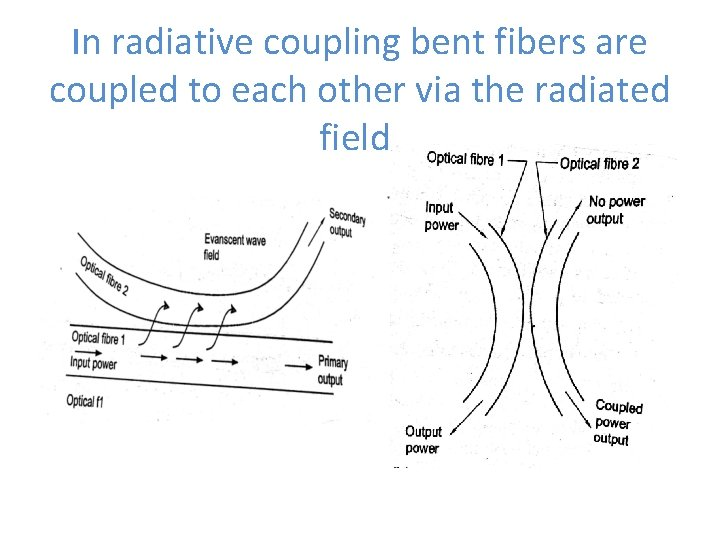 In radiative coupling bent fibers are coupled to each other via the radiated field.