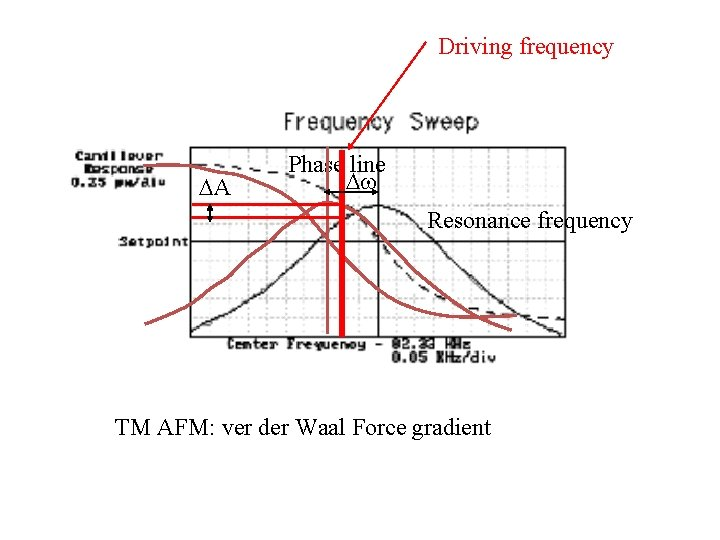 Driving frequency A Phase line Resonance frequency TM AFM: ver der Waal Force gradient