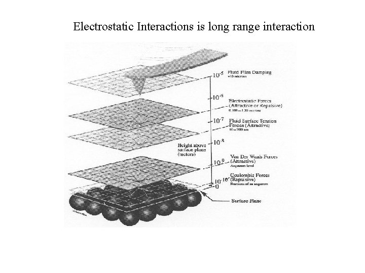 Electrostatic Interactions is long range interaction