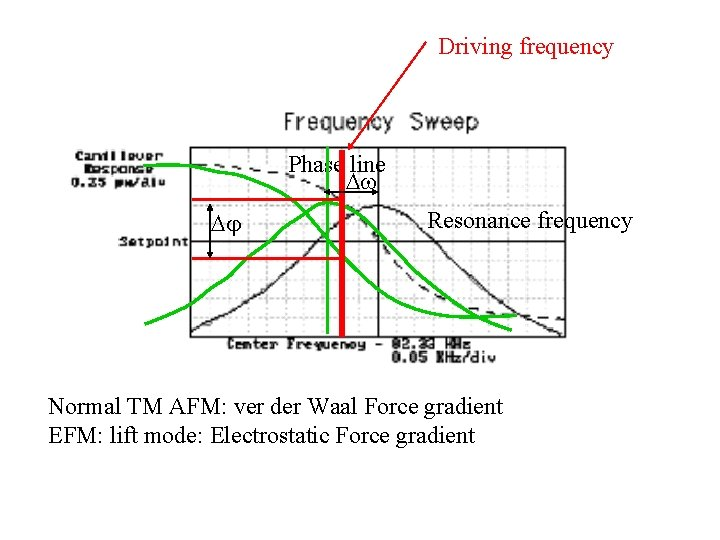 Driving frequency Phase line Resonance frequency Normal TM AFM: ver der Waal Force gradient