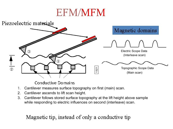 EFM/MFM Piezoelectric materials Magnetic domains Conductive Domains Magnetic tip, instead of only a conductive