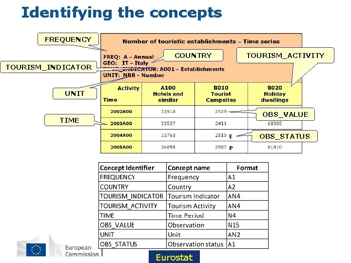 Identifying the concepts FREQUENCY TOURISM_ACTIVITY COUNTRY TOURISM_INDICATOR UNIT OBS_VALUE TIME E P Eurostat OBS_STATUS