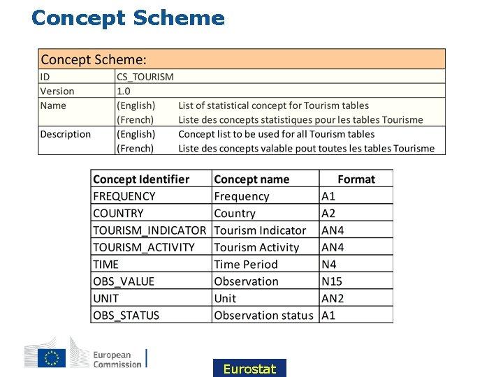 Concept Scheme Eurostat