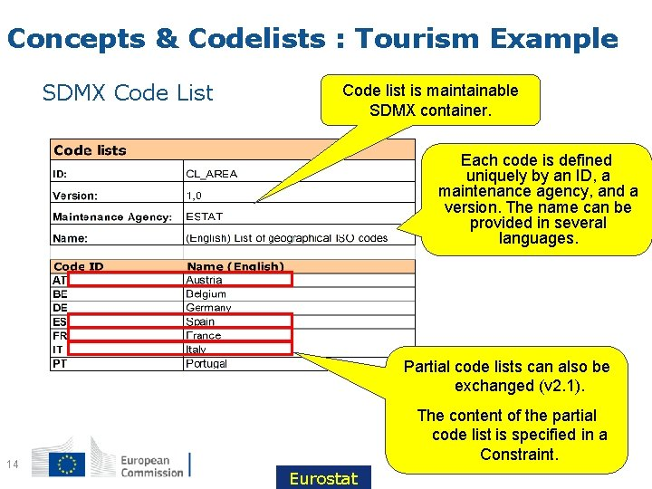 Concepts & Codelists : Tourism Example SDMX Code List Code list is maintainable SDMX