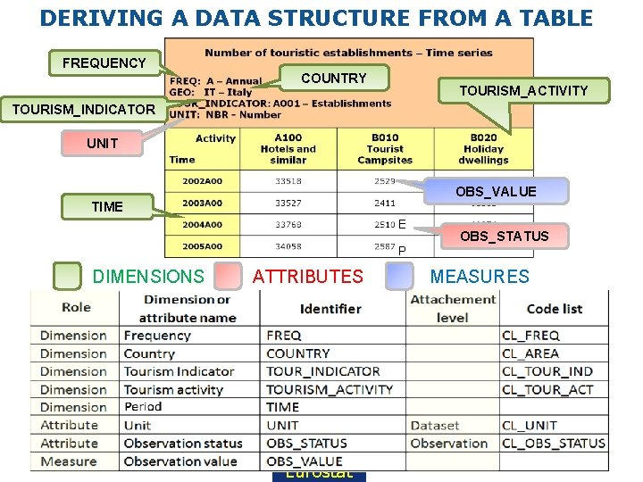 DERIVING A DATA STRUCTURE FROM A TABLE FREQUENCY COUNTRY TOURISM_ACTIVITY TOURISM_INDICATOR UNIT OBS_VALUE TIME