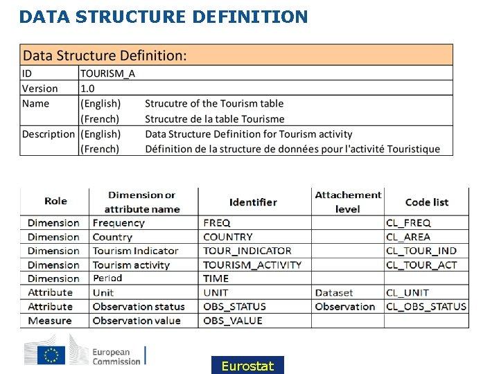 DATA STRUCTURE DEFINITION Eurostat