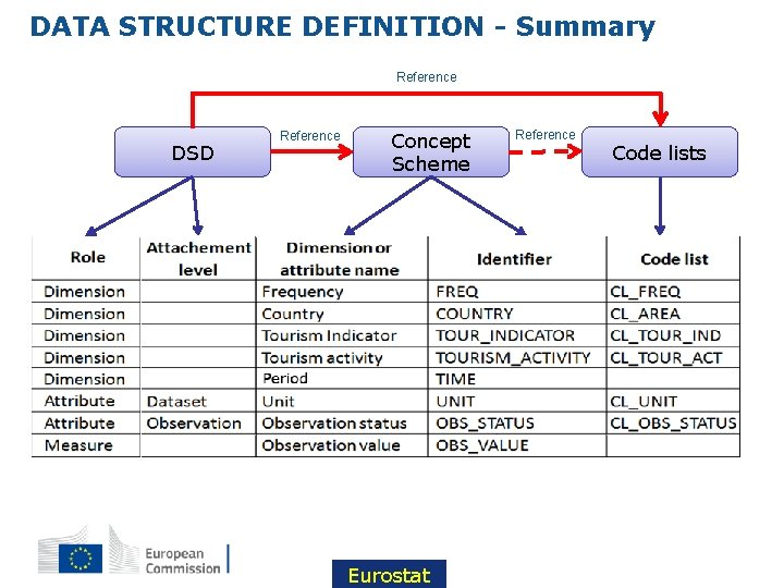DATA STRUCTURE DEFINITION - Summary Reference DSD Reference Concept Scheme Eurostat Reference Code lists