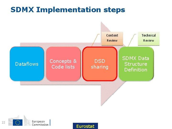 SDMX Implementation steps Dataflows 22 Concepts & Code lists DSD sharing Eurostat SDMX Data