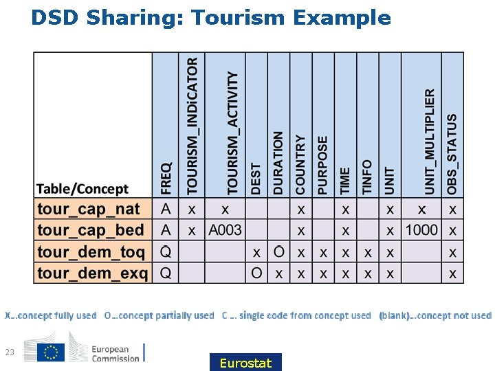 DSD Sharing: Tourism Example 23 Eurostat