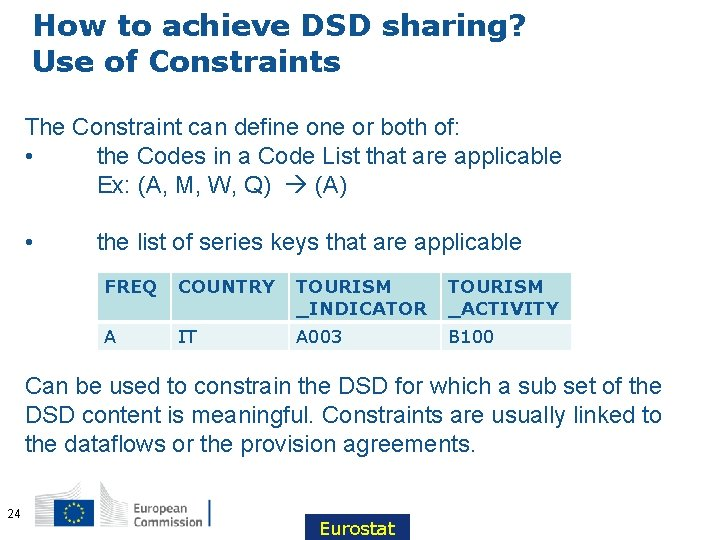 How to achieve DSD sharing? Use of Constraints The Constraint can define or both