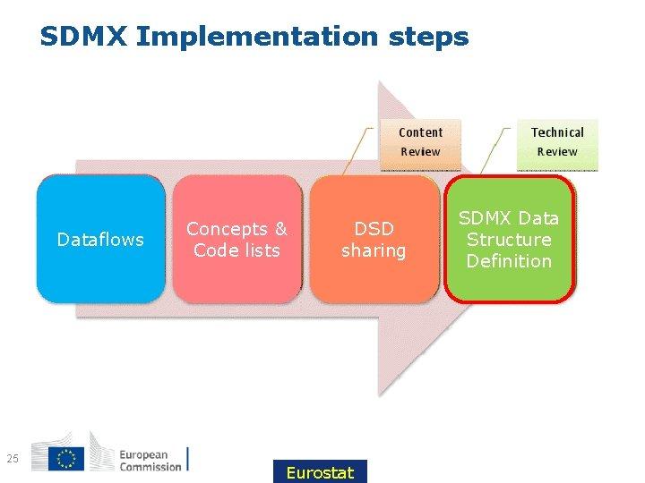 SDMX Implementation steps Dataflows 25 Concepts & Code lists DSD sharing Eurostat SDMX Data