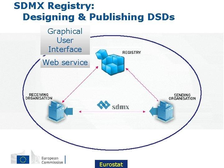 SDMX Registry: Designing & Publishing DSDs Graphical User Interface Web service Eurostat