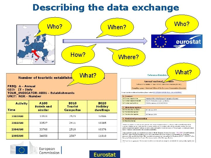 Describing the data exchange Who? When? How? Who? Where? What? Eurostat What?