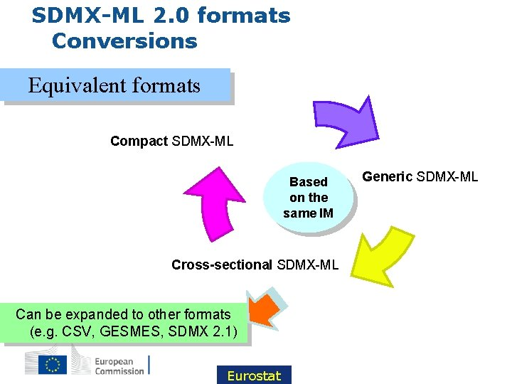 SDMX-ML 2. 0 formats Conversions Equivalent formats Compact SDMX-ML Based on the same IM