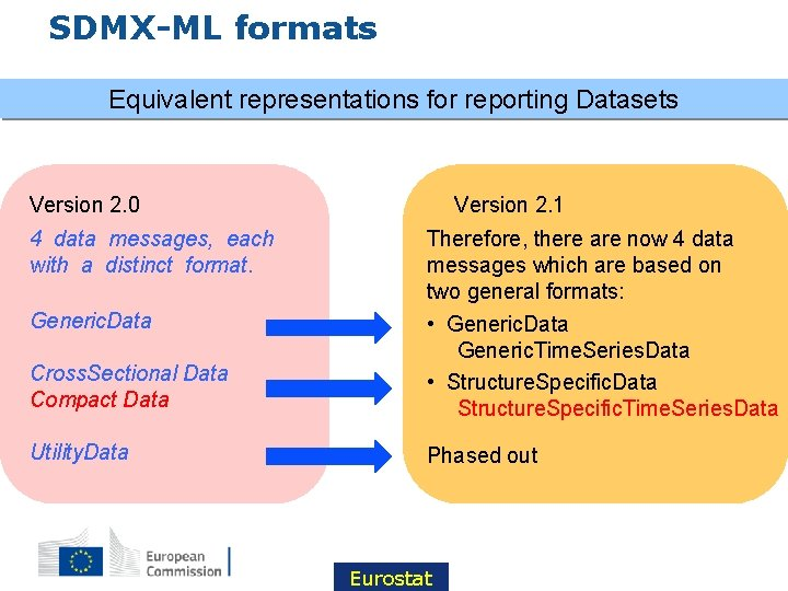 SDMX-ML formats Equivalent representations for reporting Datasets Version 2. 0 4 data messages, each