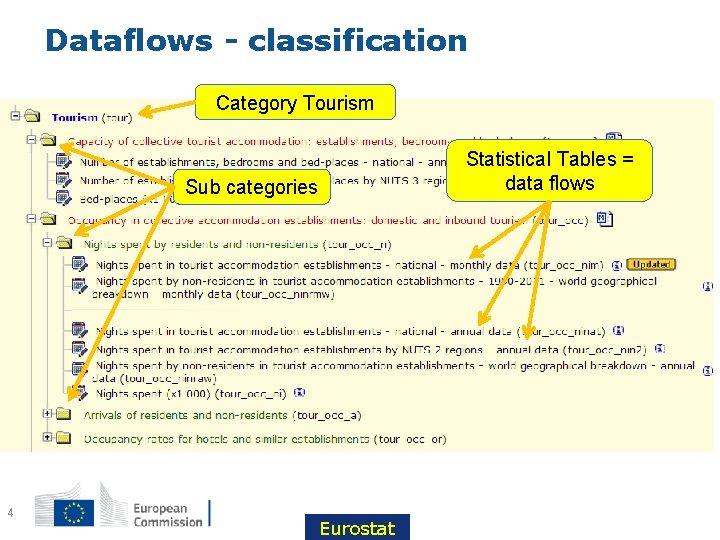 Dataflows - classification Category Tourism Statistical Tables = data flows Sub categories 4 Eurostat