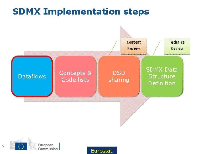 SDMX Implementation steps Dataflows 5 Concepts & Code lists DSD sharing Eurostat SDMX Data