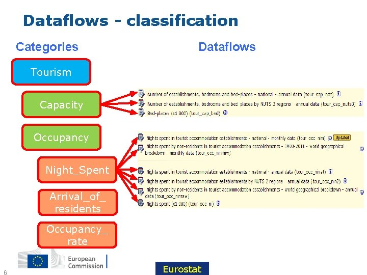 Dataflows - classification Categories Dataflows Tourism Capacity Occupancy Night_Spent Arrival_of_ residents Occupancy_ rate 6