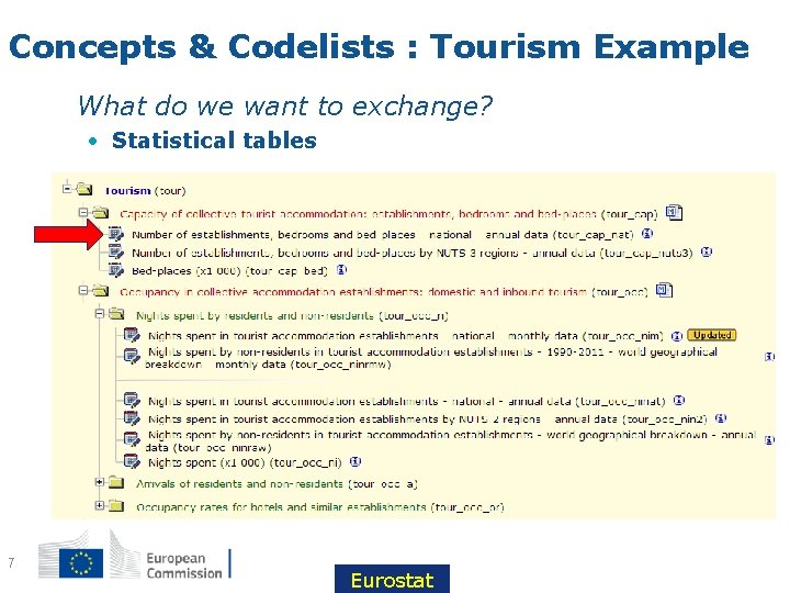 Concepts & Codelists : Tourism Example • What do we want to exchange? •